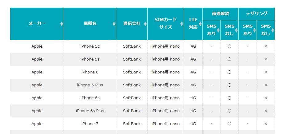 U-mobile Sは端末ごとにSIMカードが異なる