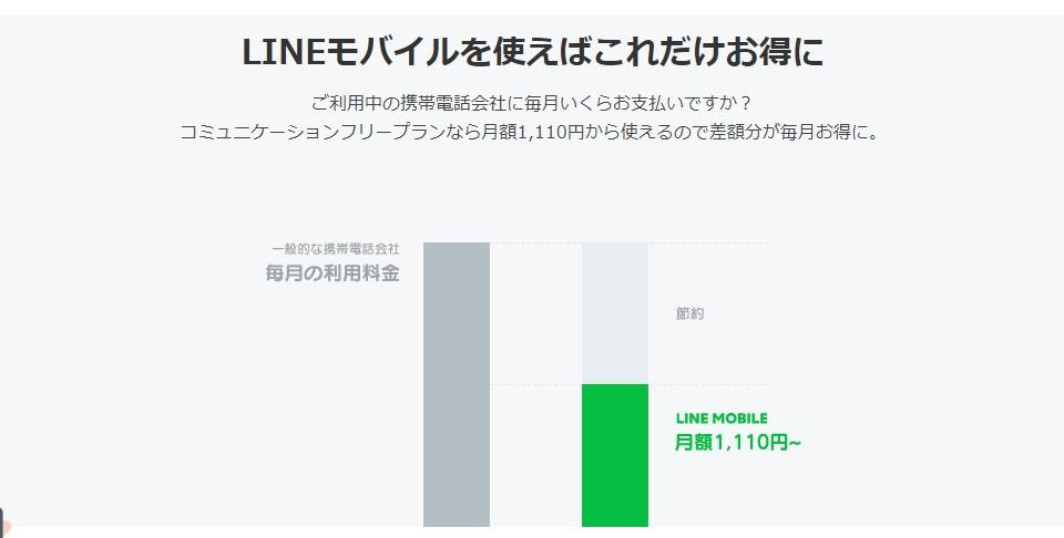 LINEモバイルのメリットは携帯料金が安くなる以外にも