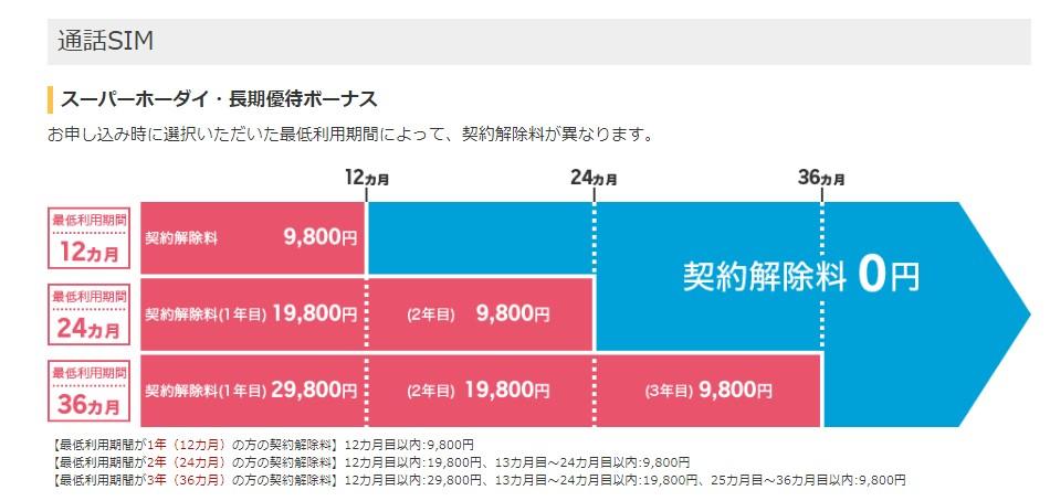 楽天モバイルの最低利用期間と解除料金