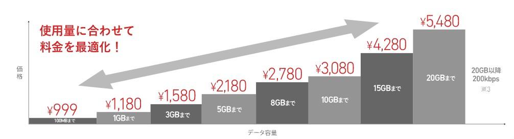 FREETELの携帯料金プランには使用料に応じた料金プランがある
