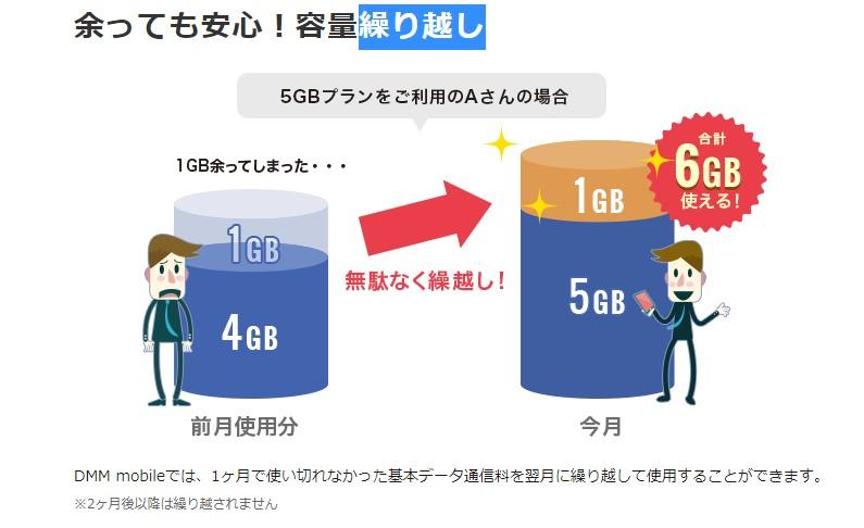 DMMモバイルのデータ容量繰り越しで無駄な携帯料金を発生させず節約