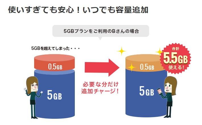 追加のデータ容量の料金が安い