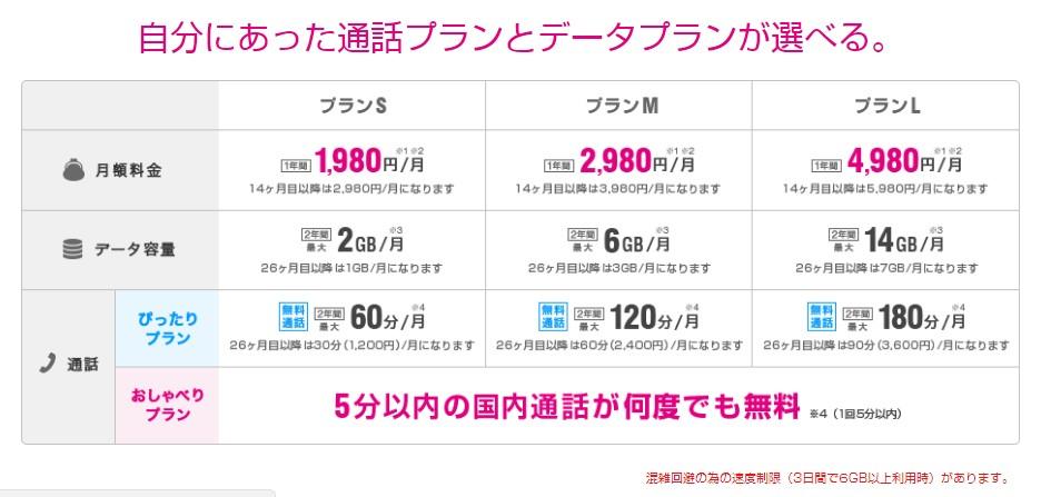 携帯料金が変わらずに安いUQモバイル