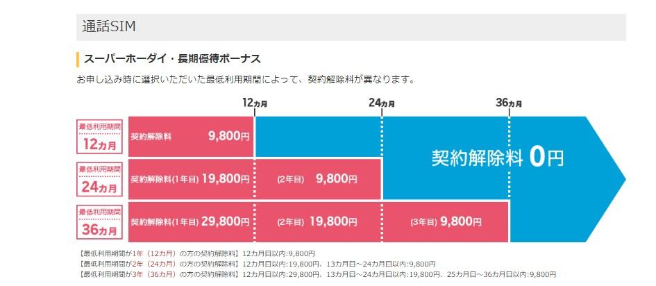 楽天モバイル通話SIMのスーパーホーダイ・長期優待ボーナスを利用した場合の違約金(契約解除料)