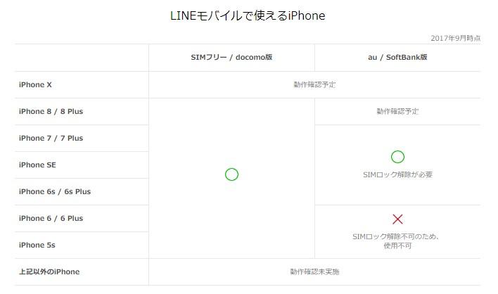 LINEモバイルでau、Softbank版iPhoneを使用するにはSIMロック解除の手続きが必要