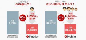 楽天モバイルの利用レビュー・月額料金の安さについて